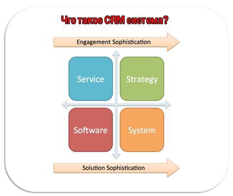 Що таке crm система і як вона може вплинути на бізнес?