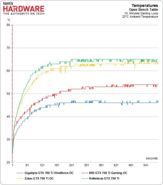 Geforce gtx 750 ti - потенціал відеокарти просто вражає