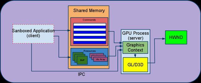 Gpu accelerated прискорення в chrome.