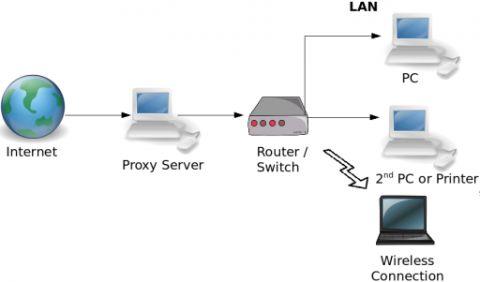 Як призначити ім`я домену для домашнього web-сервера.