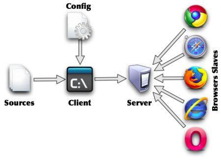 Як отримати доступ до домашнього сервера в обхід маршрутизатора / брандмауера.