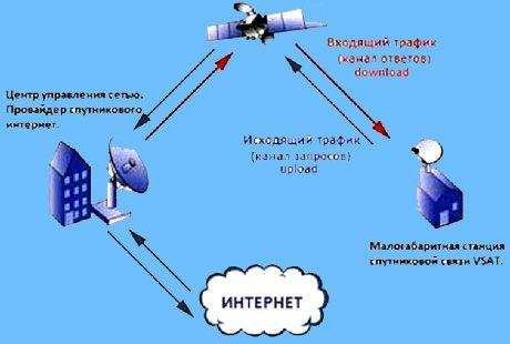 Як працює двосторонній супутниковий інтернет.