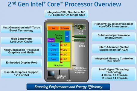 structure-of-the-processor-core- i7