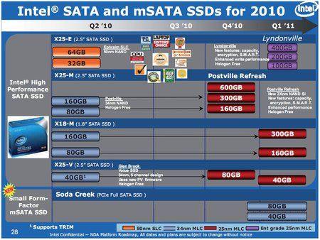 Подробиці про процесорах sandy bridge і нових ssd.