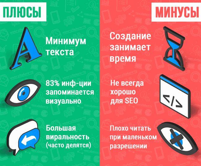 Плюси і мінуси створення інфографіки